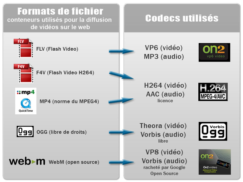 Formats et Codecs (audio et vidéo) compatibles HTML5