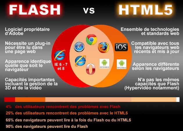 Flash vs HTML5 : avantages et inconvénients