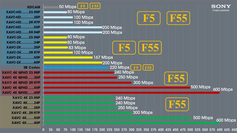 Ten reasons to like Sony's pro video format, XAVC
