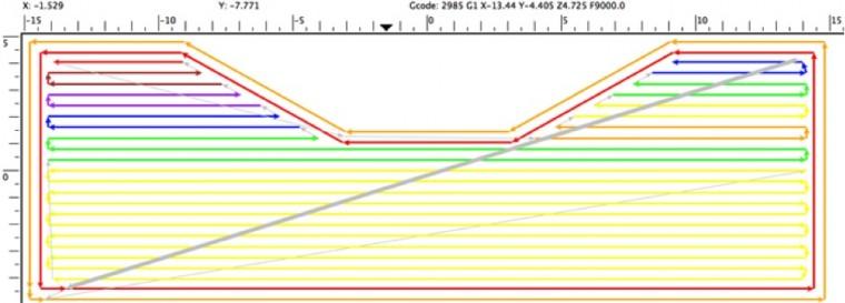 Sur ce graphique on voit tous les cheminement de la tête d'impression sur la couche choisie