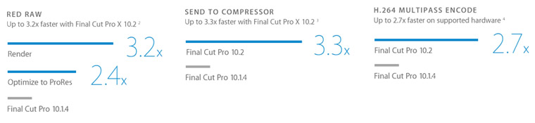 fcp-x-2-performances