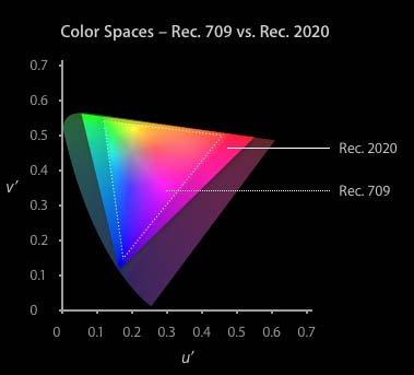 Final Cut Pro X gère différents espaces couleur