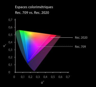 rec2020-fcpx3